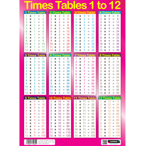 SUMBOX GIRLS EDUCATIONAL TIMES TABLES MATHS SUMS POSTER WALL CHART ...